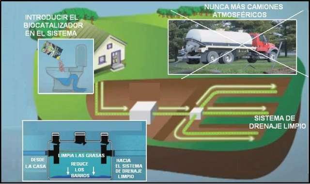 Juegos De Baño Quimico:Fotos de Tratamiento de efluentes – biodigestores- baños q en Chubut