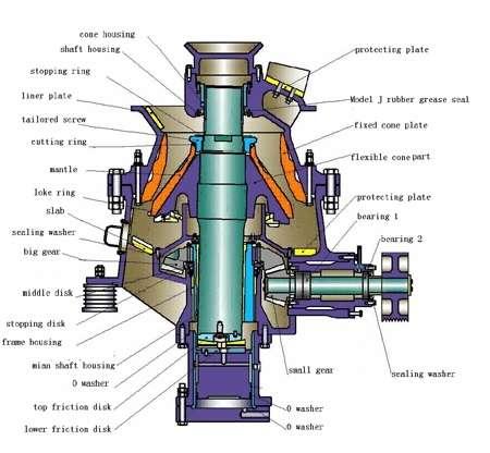 Tipo hcs90 trituradora del cono con de gran eficacia