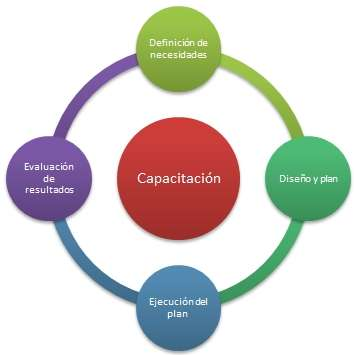 Plataforma e-learning | soluciones para capacitación virtual